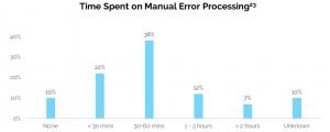 chart on error processing