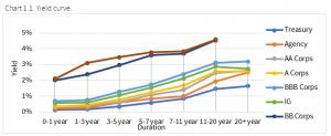 12.6.2020 - Chart 1.1 - yield curve