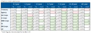 12.6.2020 - Chart 1.2 - WoW yield curve