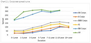 12.6.2020 - Chart 2.1 - corporate spread curve