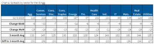 12.6.2020 - Chart 4 - spreads by sector for the IG agg