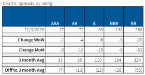 12.6.2020 - Chart 5- spreads by rating