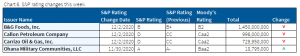 12.6.2020 - Chart 6 - S&P rating changes this week