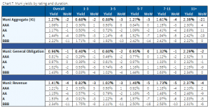 12.6.2020 - Chart 7 - muni yields by rating and duration