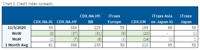credit index spreads