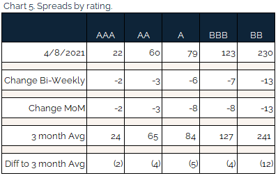 new 04.11.2021 - Chart 4 - spreads by rating