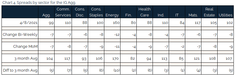 new 04.11.2021 - Chart 4 - spreads by sector for the IG agg