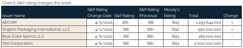 new 04.11.2021 - Chart 6 - S&P rating changes this week
