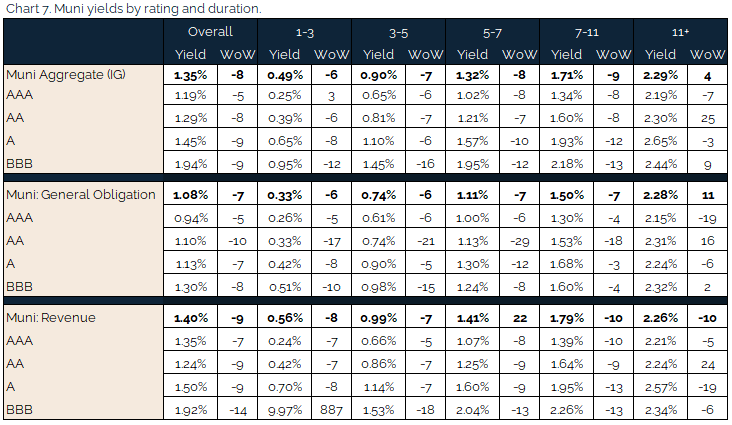new 04.11.2021 - Chart 7 - muni yields by rating and duration