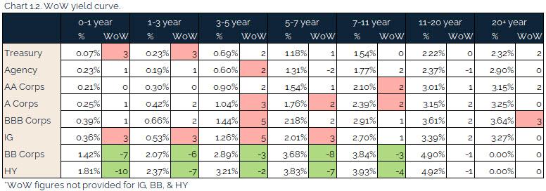 06.04.2021 - Chart 1.2 - WoW yield curve