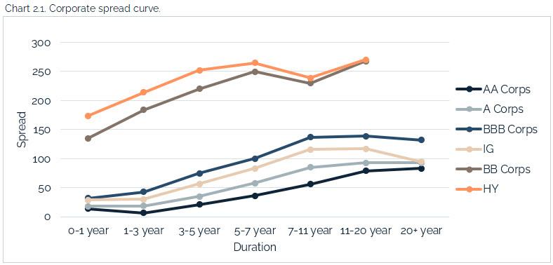 06.04.2021 - Chart 2.1 - corporate spread curve