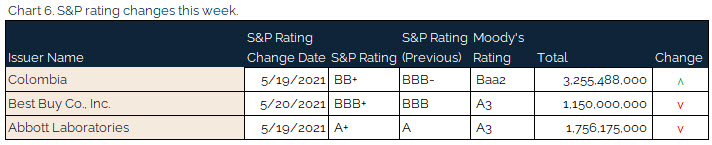 06.04.2021 - Chart 6 - S&P rating changes this week