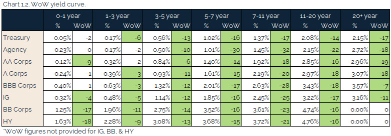 06.13.2021 - Chart 1.2 - WoW yield curve