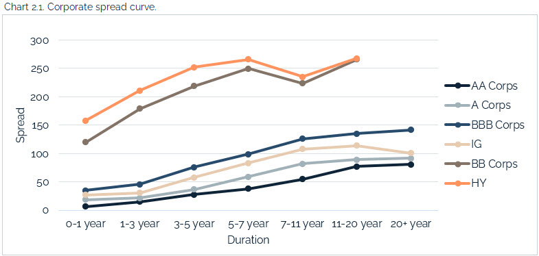 06.13.2021 - Chart 2.1 - corporate spread curve
