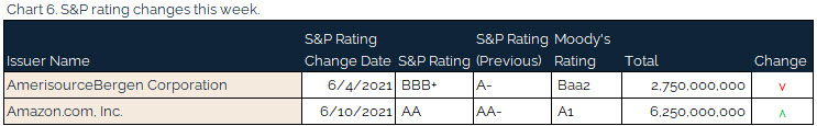 06.13.2021 - Chart 6 - S&P rating changes this week