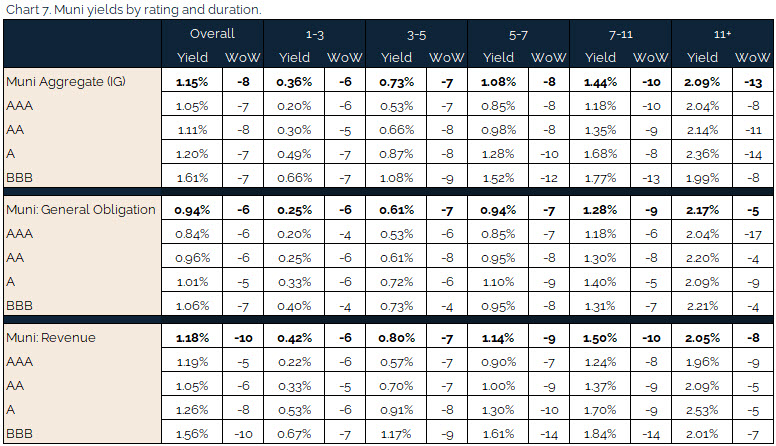 06.13.2021 - Chart 7 - muni yields by rating and duration