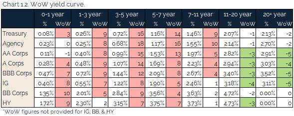 06.20.2021 - Chart 1.2 - WoW yield curve