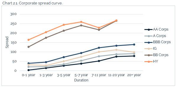 06.20.2021 - Chart 2.1 - corporate spread curve