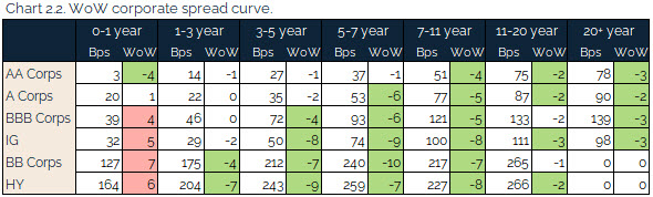 06.20.2021 - Chart 2.2 - WoW corporate spread curve