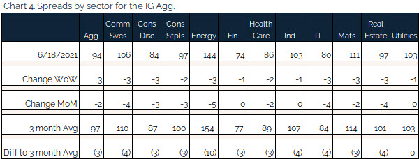 06.20.2021 - Chart 4 - spreads by sector for the IG agg