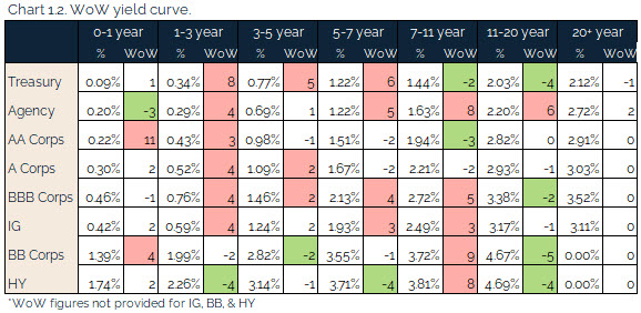 06.27.2021 - Chart 1.2 - WoW yield curve