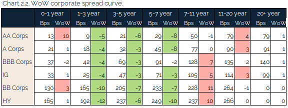 06.27.2021 - Chart 2.2 - WoW corporate spread curve