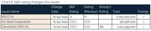 06.27.2021 - Chart 6 - s&p rating changes this week