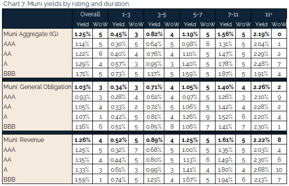 06.27.2021 - Chart 7 - muni yields by rating and duration