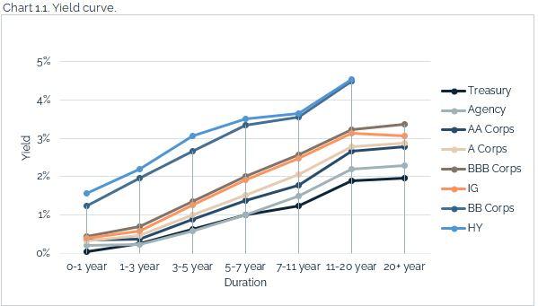 07.11.2021 - Chart 1.1 - yield curve