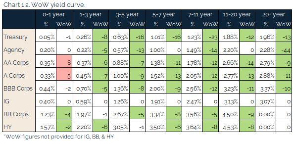 07.11.2021 - Chart 1.2 - WoW yield curve