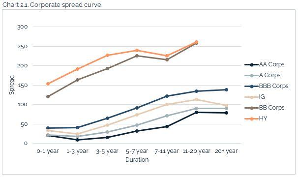 07.11.2021 - Chart 2.1 - corporate spread curve