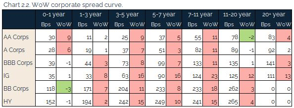 07.11.2021 - Chart 2.2 - WoW corporate spread curve
