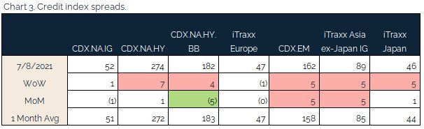 07.11.2021 - Chart 3 - credit index spreads