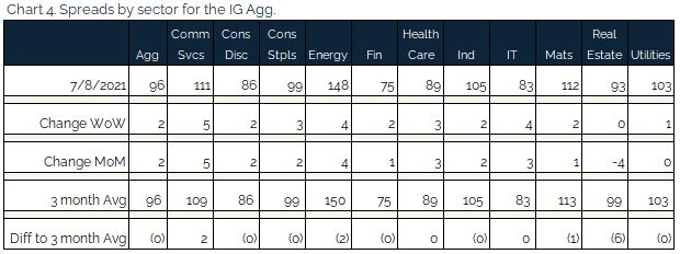 07.11.2021 - Chart 4 - spreads by sector for the IG agg