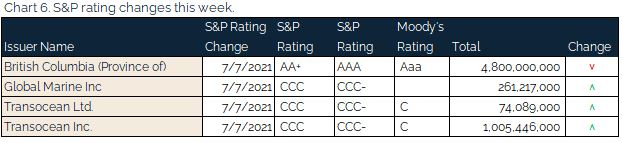 07.11.2021 - Chart 6 - s&p rating changes this week