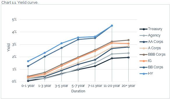 07.18.2021 - Chart 1.1 - yield curve