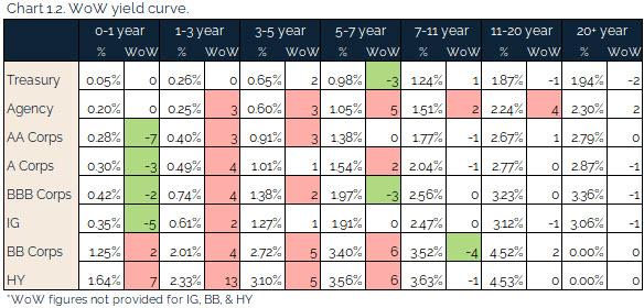 07.18.2021 - Chart 1.2 - WoW yield curve