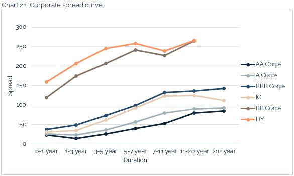 07.18.2021 - Chart 2.1 - corporate spread curve