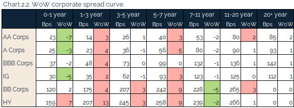 07.18.2021 - Chart 2.2 - WoW corporate spread curve