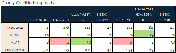 07.18.2021 - Chart 3 - credit index spreads