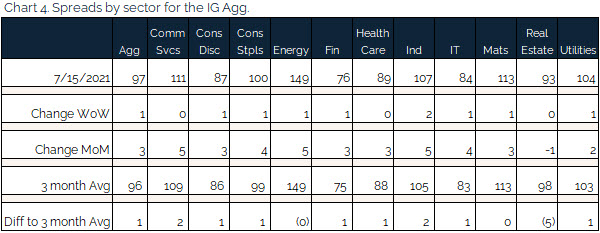 07.18.2021 - Chart 4 - Spreads by sector for the IG agg