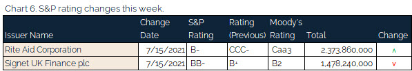 07.18.2021 - Chart 6 - S&P rating changes this week