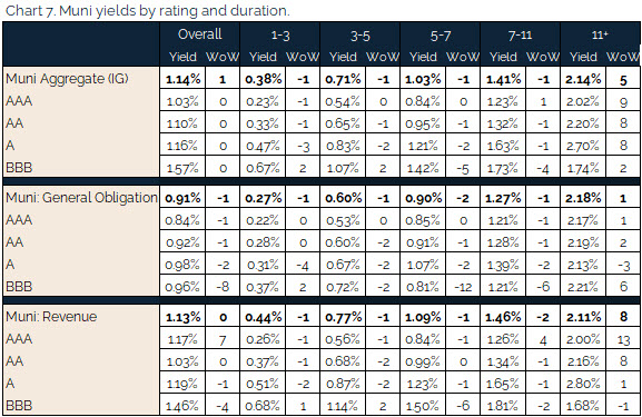 07.18.2021 - Chart 7 - muni yields by rating and duration