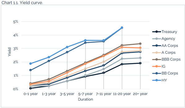 07.25.2021 - Chart 1.1 - yield curve