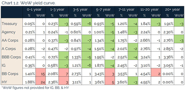 07.25.2021 - Chart 1.2 - WoW yield curve