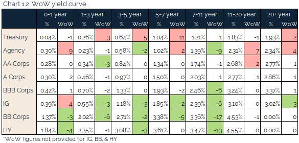 08.01.2021 - Chart 1.2 - WoW yield curve