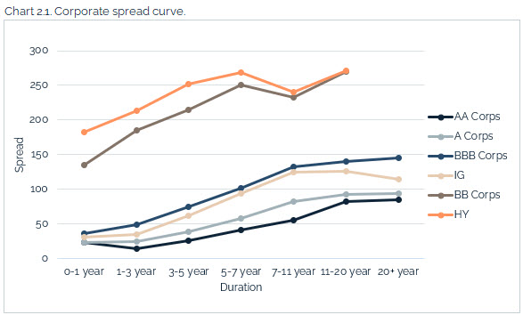 08.01.2021 - Chart 2.1 - corporate spread curve