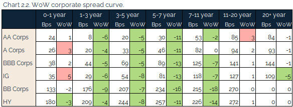 08.01.2021 - Chart 2.2 - WoW corporate spread curve
