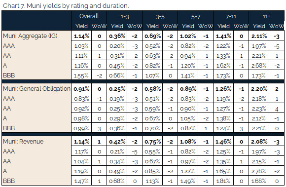 08.01.2021 - Chart 7 - Muni yields by rating and duration