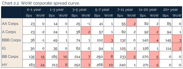 207.25.2021 - Chart 2.2 - WoW corporate spread curve